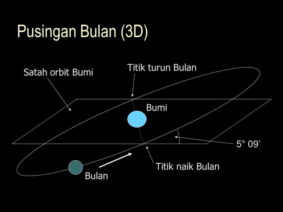Bulan Titik naik Bulan Titik turun Bulan 5° 09' Bumi Satah orbit Bumi Pusingan Bulan (3D)