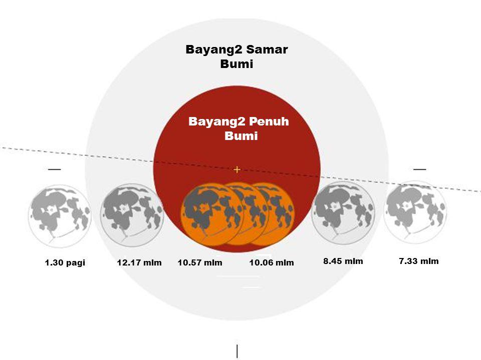 7.33 mlm8.45 mlm 10.06 mlm10.57 mlm12.17 mlm1.30 pagi Bayang2 Penuh Bumi Bayang2 Samar Bumi