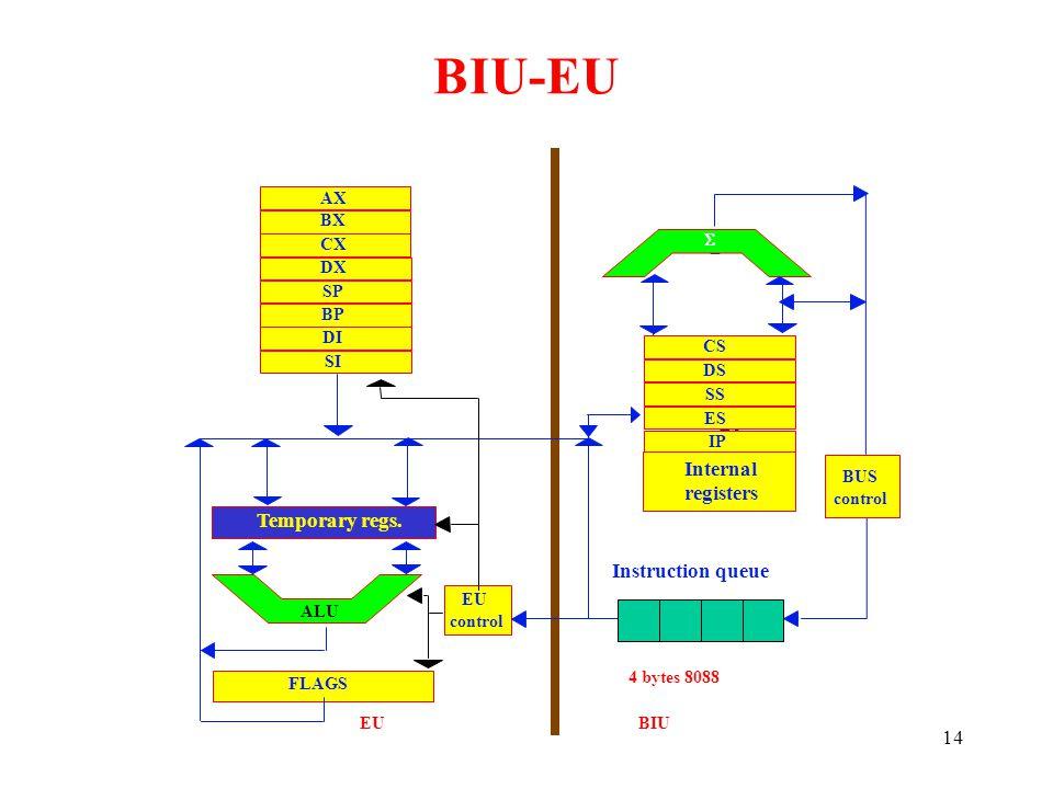 14 AX BX DX SP BP DI SI   CS DS SS ES IP Internal CS DS SS ES IP Internal registers BUS control Instruction queue EU control Temporary regs.