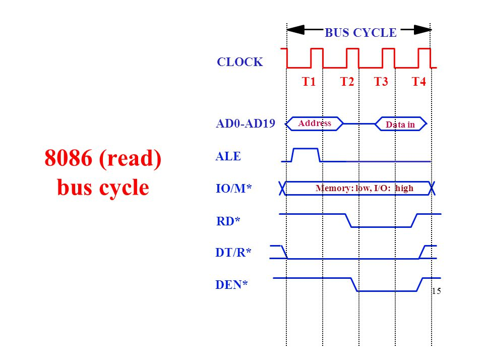 15 8086 (read) bus cycle Address Data in BUS CYCLE T1T2T3T4 CLOCK Memory: low, I/O: high AD0-AD19 ALE IO/M* RD* DT/R* DEN*