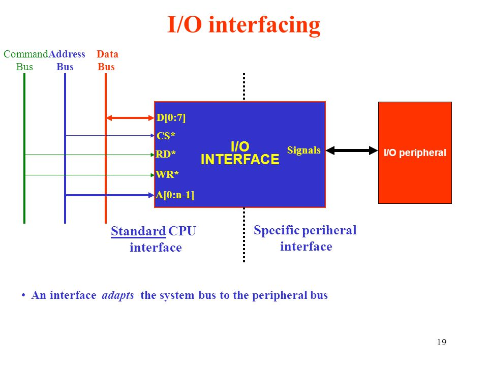 19 I/O interfacing I/O INTERFACE D[0:7] CS* RD* WR* A[0:n-1] Data Bus Command Bus Address Bus I/O peripheral Standard CPU interface Specific periheral