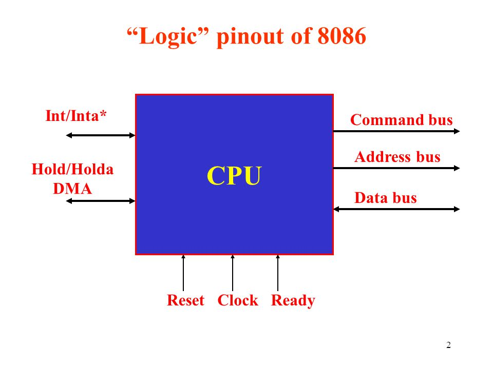 "2 ""Logic"" pinout of 8086 CPU Command bus Address bus Data bus ResetClockReady Int/Inta* Hold/Holda DMA"
