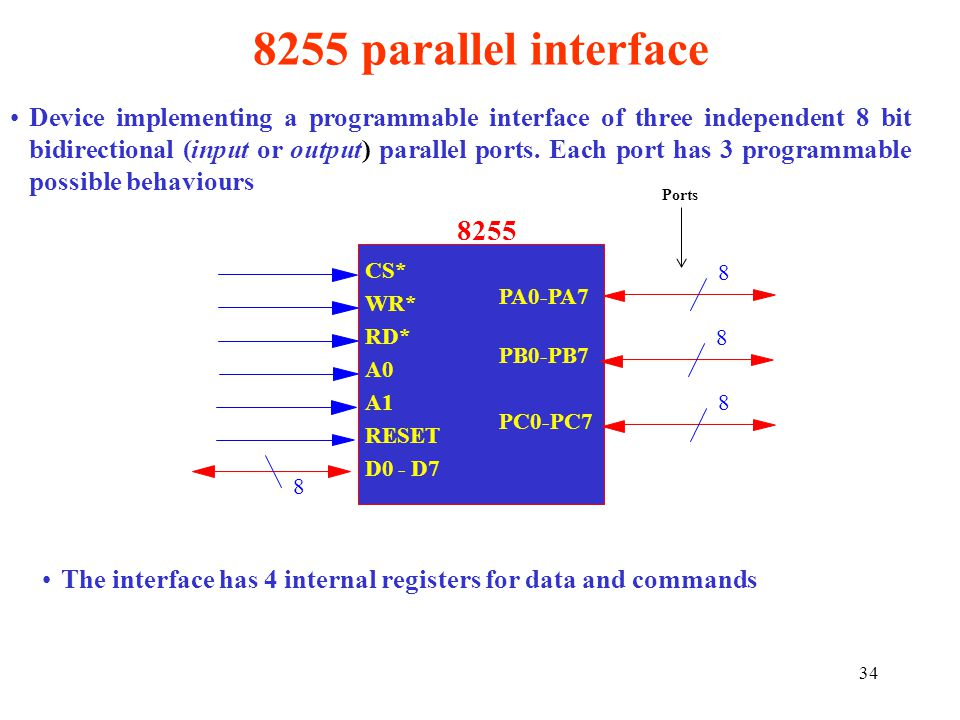34 8255 parallel interface Device implementing a programmable interface of three independent 8 bit bidirectional (input or output) parallel ports. Eac