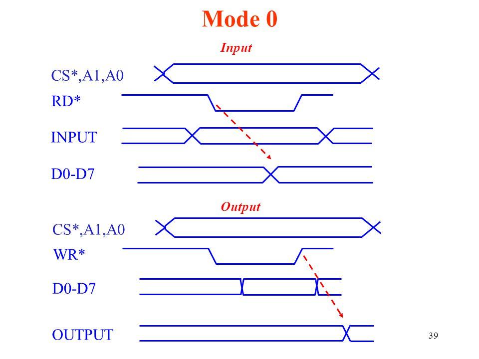 39 Mode 0 CS*,A1,A0 RD* INPUT D0-D7 WR* CS*,A1,A0 OUTPUT Input Output