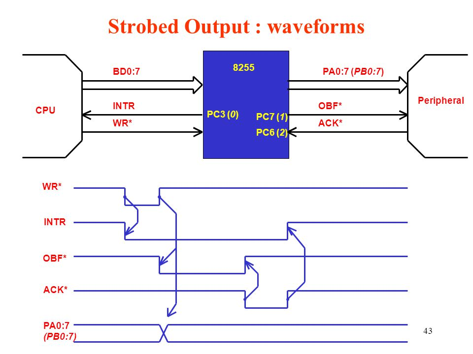 43 Strobed Output : waveforms BD0:7 8255 PA0:7 (PB0:7) ACK* OBF* PC7 (1) PC6 (2) PC3 (0) WR* INTR CPU WR* INTR OBF* ACK* Peripheral PA0:7 (PB0:7)