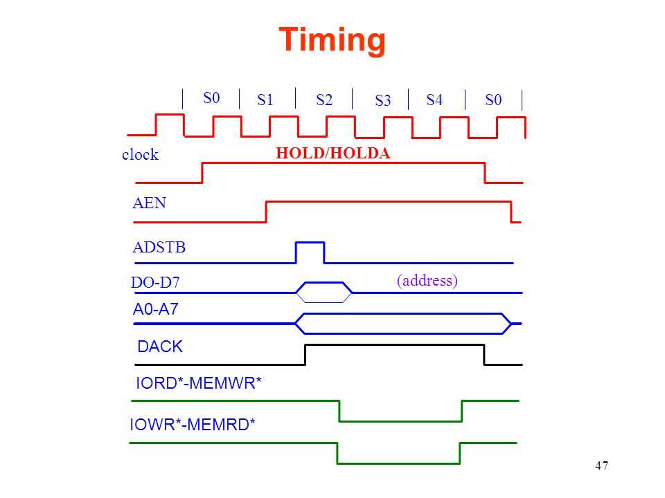 47 Timing clock S0 S1 S2 S3 S4S0 HOLD/HOLDA AEN ADSTB DO-D7 (address) A0-A7 DACK IORD*-MEMWR* IOWR*-MEMRD*