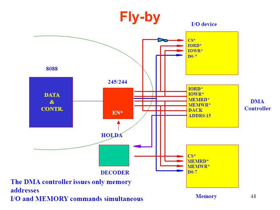 48 CS* IORD* IOWR* D0-7 I/O device CS* MEMRD* MEMWR* D0-7 IORD* IOWR* MEMRD* MEMWR* DACK ADDR0-15 DMA Controller 8088 245/244 EN* HOLDA DECODER DATA & CONTR.