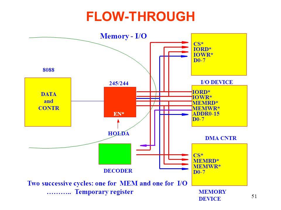 51 FLOW-THROUGH CS* IORD* IOWR* D0-7 I/O DEVICE CS* MEMRD* MEMWR* D0-7 IORD* IOWR* MEMRD* MEMWR* ADDR0-15 D0-7 DMA CNTR 8088 245/244 EN* HOLDA DECODER DATA and CONTR Two successive cycles: one for MEM and one for I/O ………..