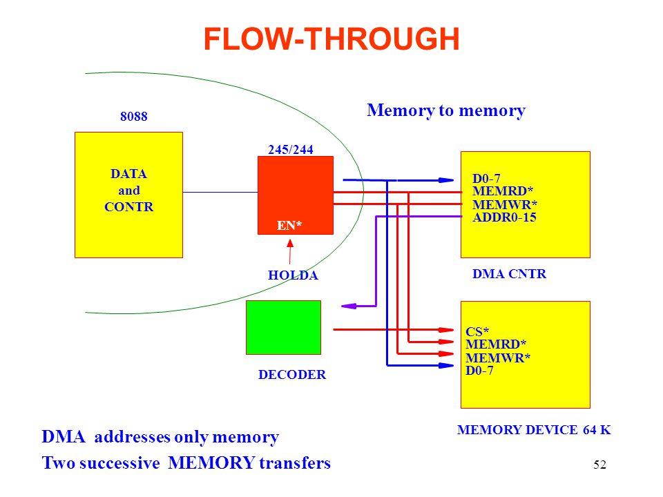 52 FLOW-THROUGH CS* MEMRD* MEMWR* D0-7 MEMORY DEVICE 64 K D0-7 MEMRD* MEMWR* ADDR0-15 DMA CNTR 8088 245/244 EN* HOLDA DECODER DATA and CONTR DMA addresses only memory Two successive MEMORY transfers Memory to memory
