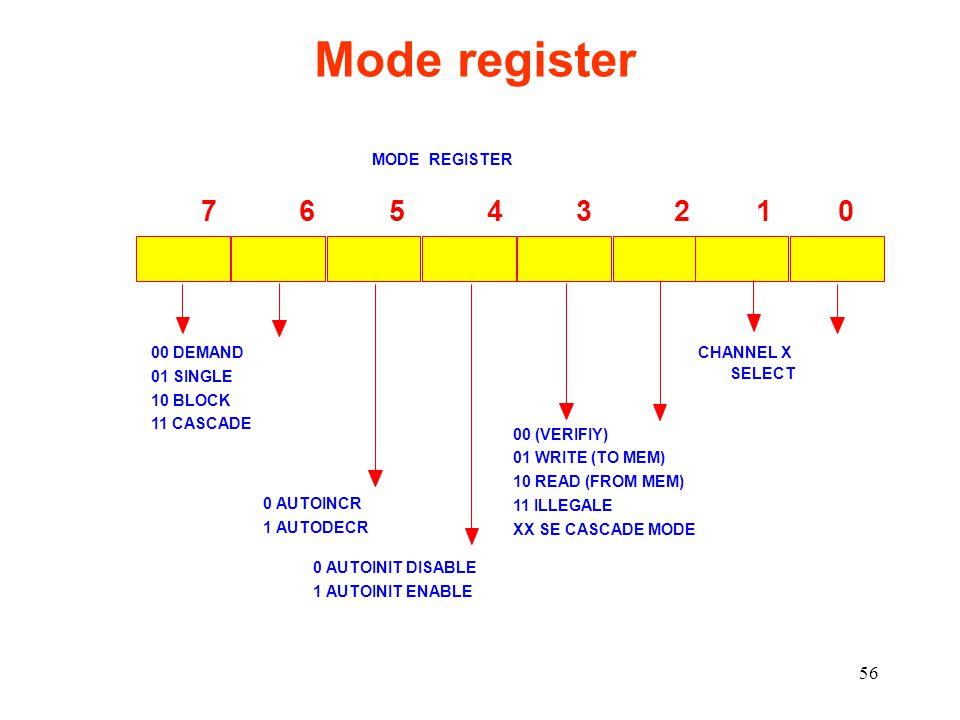 56 Mode register MODE REGISTER 7 6 5 4 3 2 1 0 CHANNEL X SELECT 00 (VERIFIY) 01 WRITE (TO MEM) 10 READ (FROM MEM) 11 ILLEGALE XX SE CASCADE MODE 0 AUTOINIT DISABLE 1 AUTOINIT ENABLE 0 AUTOINCR 1 AUTODECR 00 DEMAND 01 SINGLE 10 BLOCK 11 CASCADE