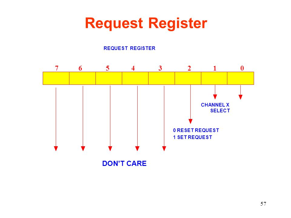 57 Request Register REQUEST REGISTER 7 6 5 4 3 2 1 0 CHANNEL X SELECT 0 RESET REQUEST 1 SET REQUEST DON'T CARE