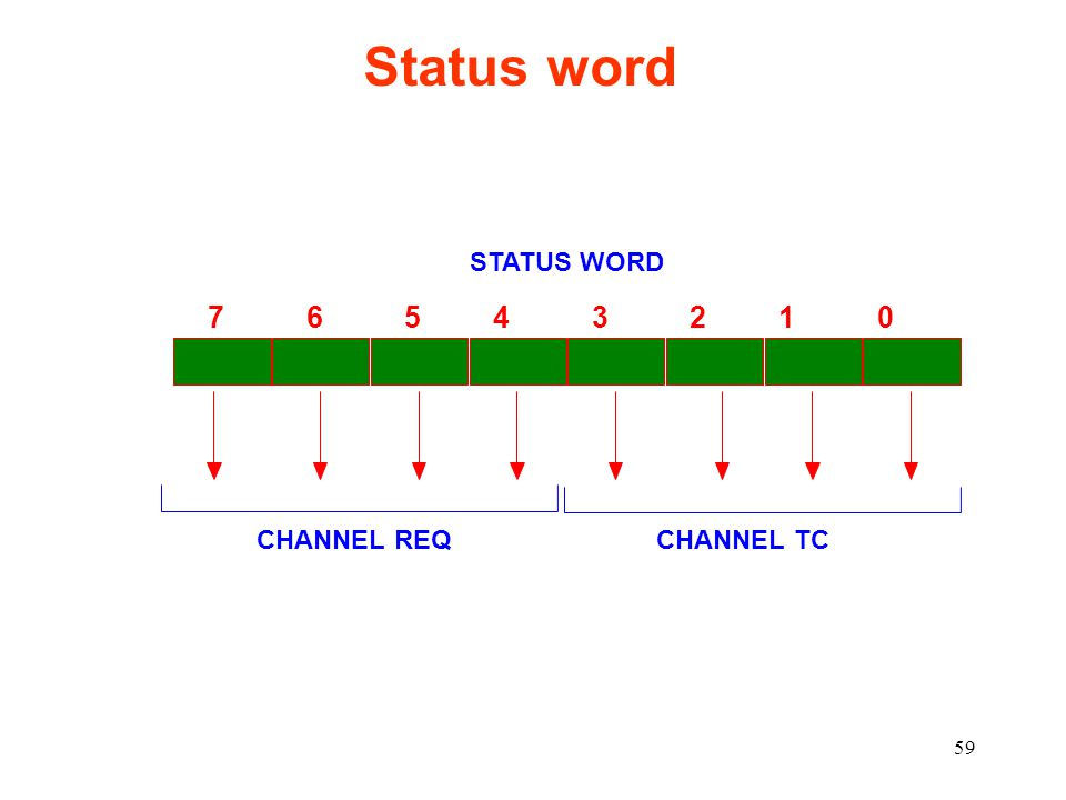 59 Status word 7 6 5 4 3 2 1 0 STATUS WORD CHANNEL TC CHANNEL REQ
