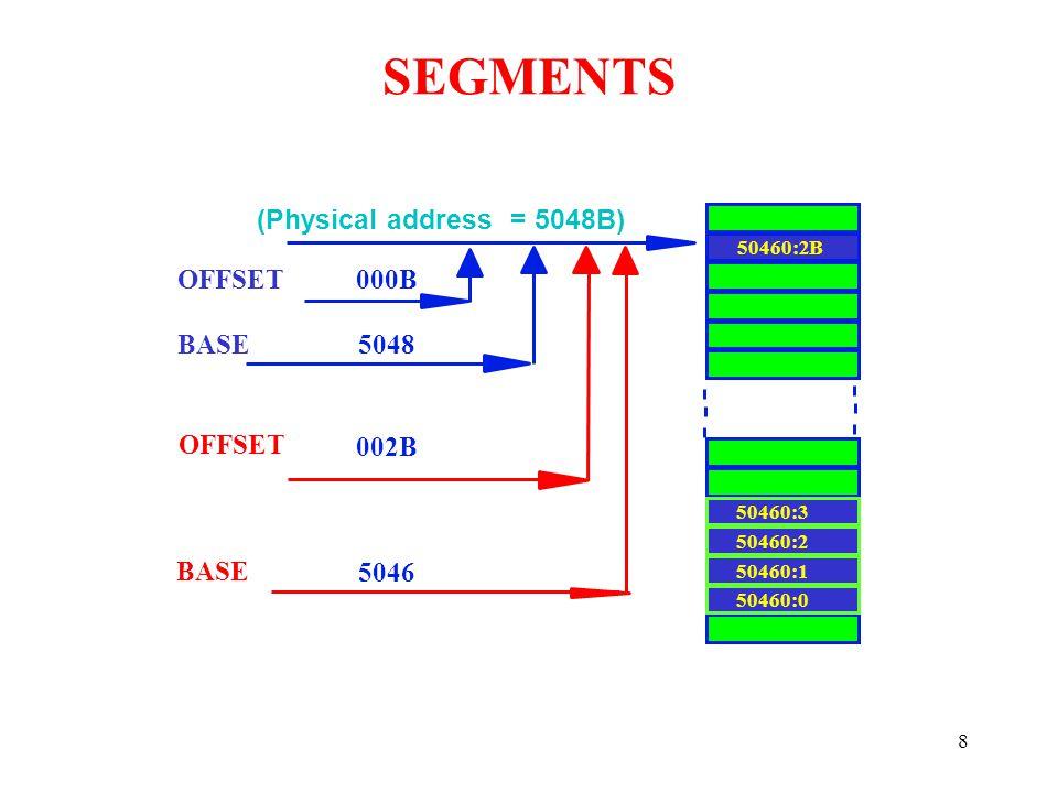 8 OFFSET BASE OFFSET BASE 5046 002B 5048 000B 50460:2B 50460:0 50460:1 50460:2 50460:3 (Physical address = 5048B) SEGMENTS