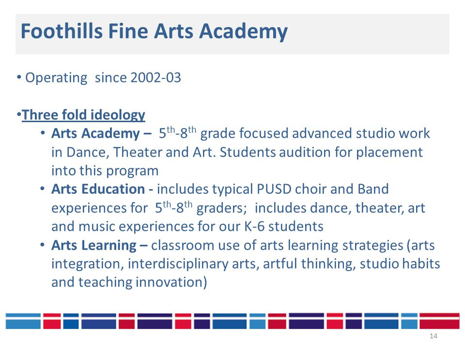 Foothills Fine Arts Academy 14 Operating since 2002-03 Three fold ideology Arts Academy – 5 th -8 th grade focused advanced studio work in Dance, Theater and Art.