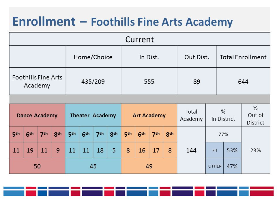 Enrollment – Foothills Fine Arts Academy Current Home/ChoiceIn Dist.Out Dist.Total Enrollment Foothills Fine Arts Academy 435/20955589644 Dance AcademyTheater AcademyArt Academy Total Academy % In District % Out of District 5 th 6 th 7 th 8 th 5 th 6 th 7 th 8 th 5 th 6 th 7 th 8 th 144 77% 23% 1119119 185816178 FH 53% 504549 OTHER 47%