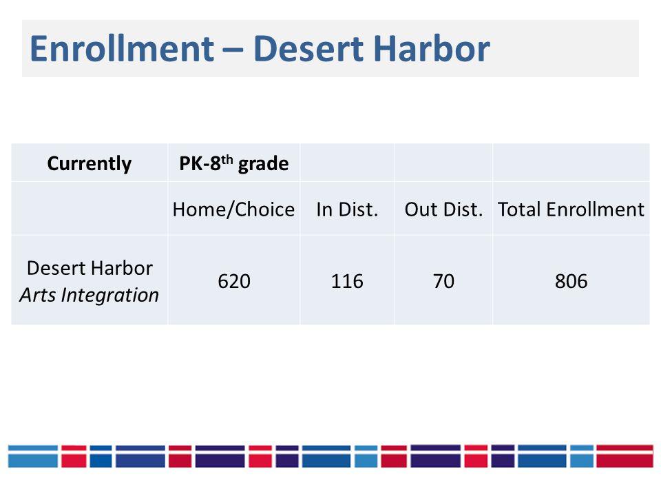 Enrollment – Desert Harbor CurrentlyPK-8 th grade Home/ChoiceIn Dist.Out Dist.Total Enrollment Desert Harbor Arts Integration 62011670806