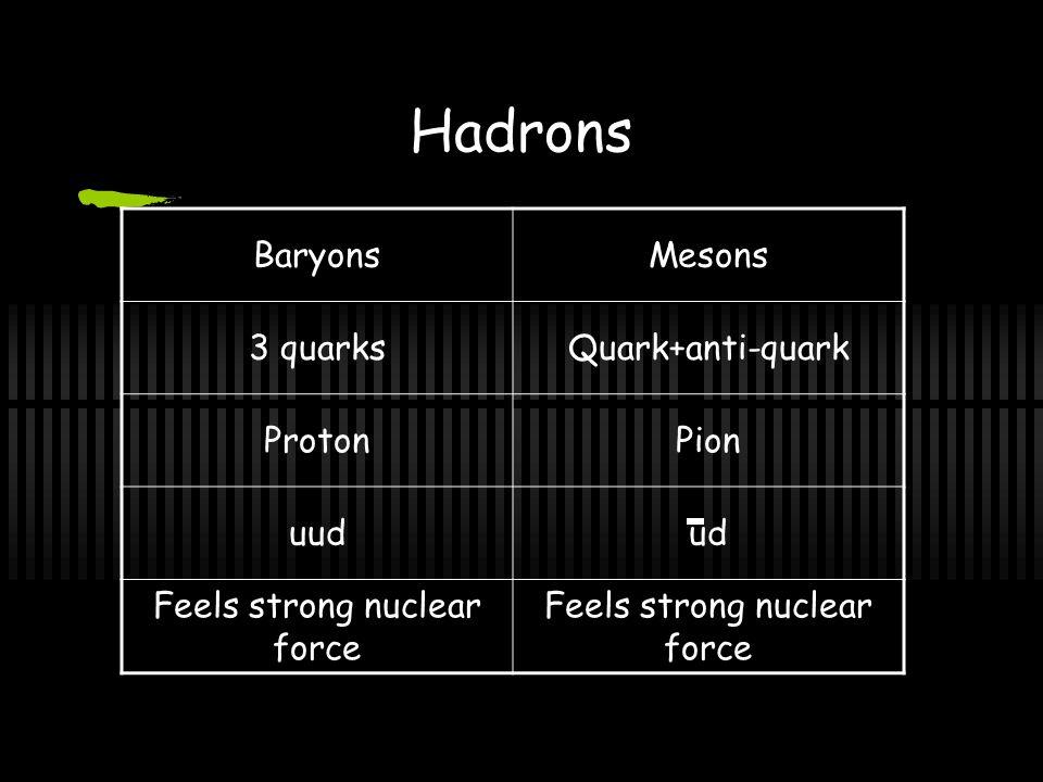 Quarks - Inside the Hadrons 6 Quarks 6 Anti-Quarks – Opposite Signs UP +2/3 STRANGE -1/3 TOP +2/3 DOWN -1/3 CHARMED +2/3 BOTTOM -1/3