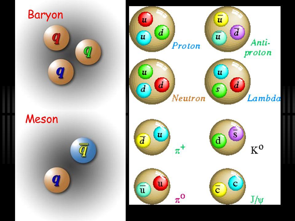 Hadrons BaryonsMesons 3 quarksQuark+anti-quark ProtonPion uudud Feels strong nuclear force