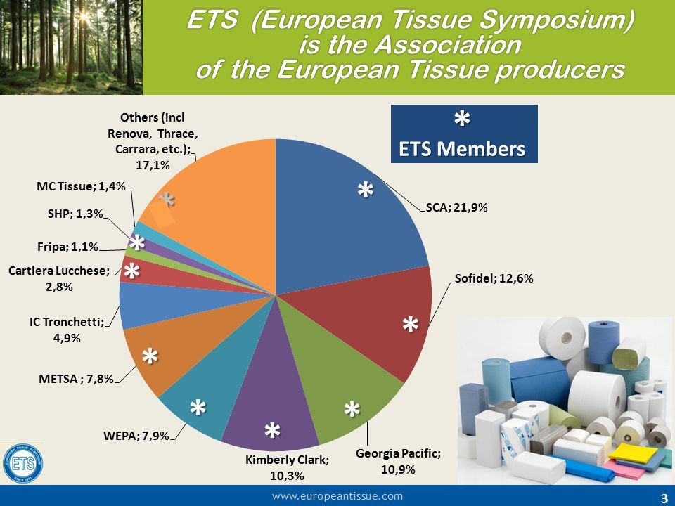 www.europeantissue.com ETS (European Tissue Symposium) is the Association of the European Tissue producers 3 * * * * * * * * * * ETS Members