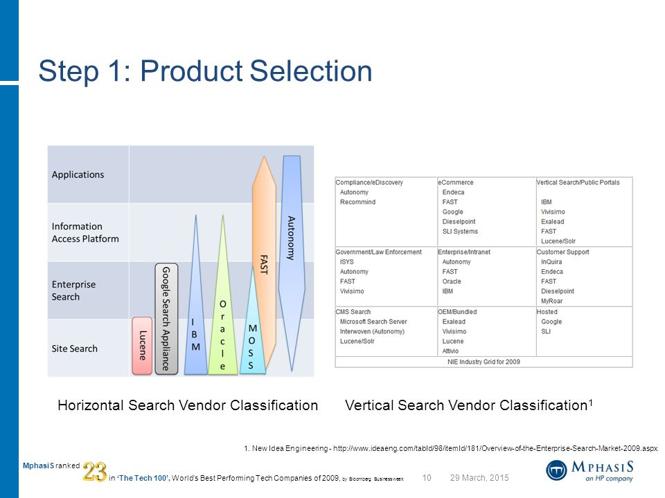 1029 March, 2015 MphasiS ranked in 'The Tech 100', World's Best Performing Tech Companies of 2009, by Bloomberg Businessweek Step 1: Product Selection Horizontal Search Vendor ClassificationVertical Search Vendor Classification 1 1.