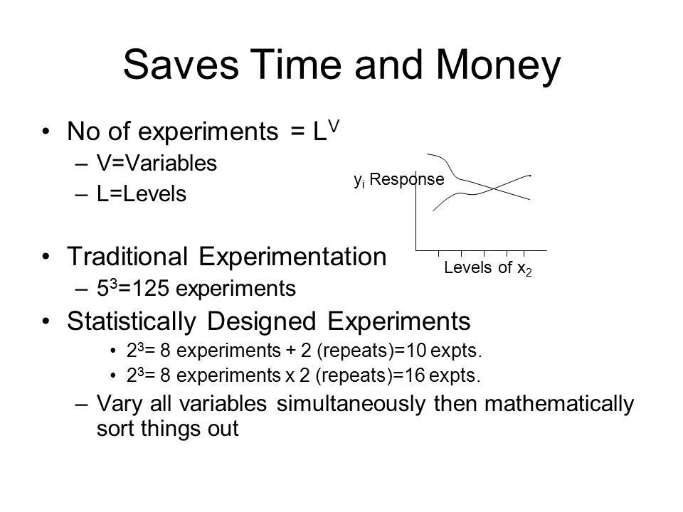 Saves Time and Money No of experiments = L V –V=Variables –L=Levels Traditional Experimentation –5 3 =125 experiments Statistically Designed Experiments 2 3 = 8 experiments + 2 (repeats)=10 expts.