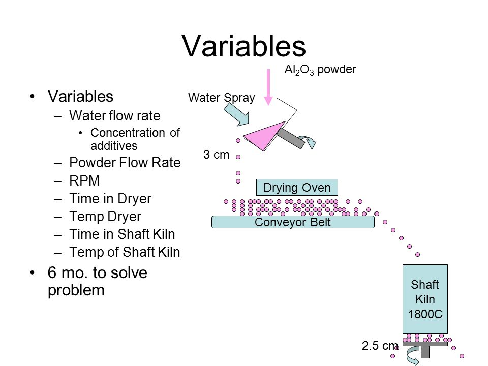 Variables –Water flow rate Concentration of additives –Powder Flow Rate –RPM –Time in Dryer –Temp Dryer –Time in Shaft Kiln –Temp of Shaft Kiln 6 mo.