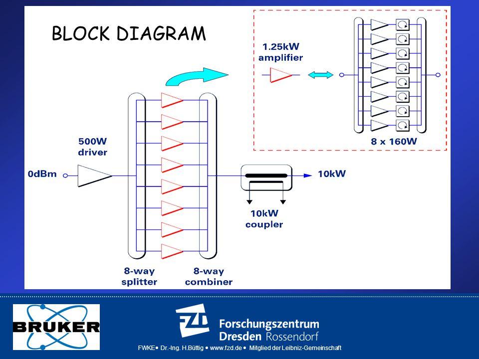 FWKE Dr.-Ing. H.Büttig www.fzd.de Mitglied der Leibniz-Gemeinschaft BLOCK DIAGRAM