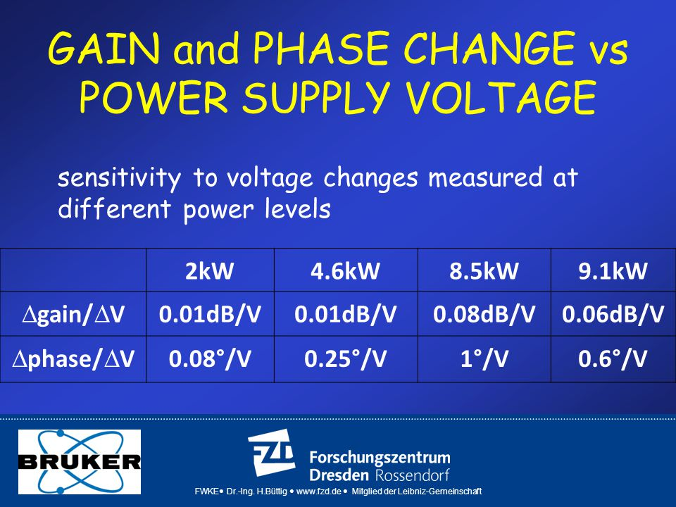 GAIN and PHASE CHANGE vs POWER SUPPLY VOLTAGE 2kW4.6kW8.5kW9.1kW ∆ gain/ ∆ V 0.01dB/V 0.08dB/V0.06dB/V ∆ phase/ ∆ V0.08°/V0.25°/V1°/V0.6°/V sensitivity to voltage changes measured at different power levels