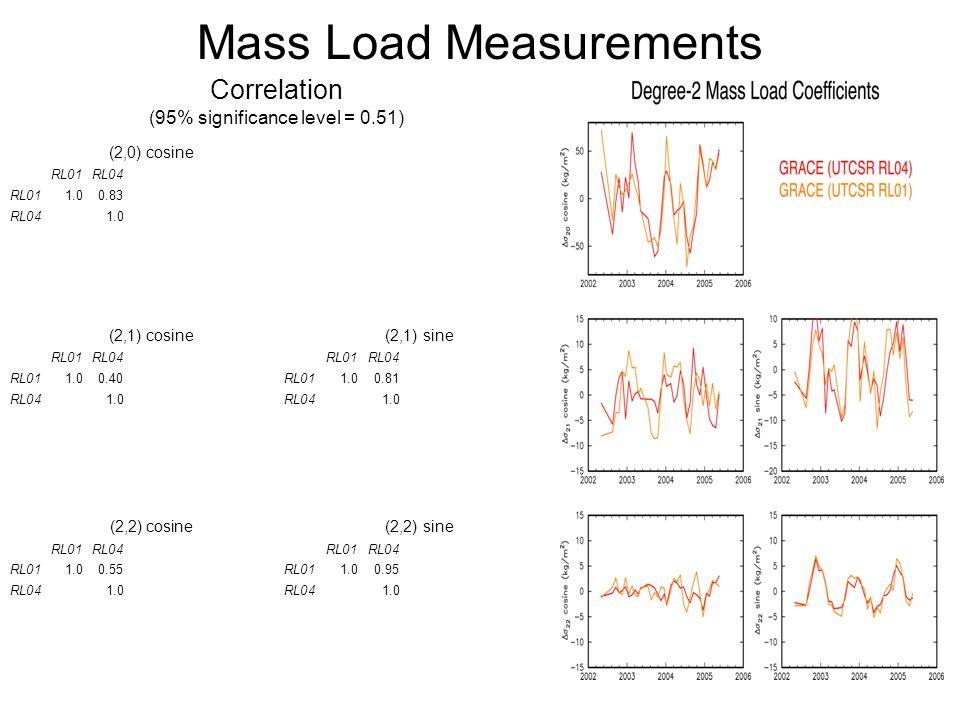 Mass Load Measurements Correlation (95% significance level = 0.51) (2,0) cosine RL01RL04 RL011.00.83 RL041.0 (2,1) cosine (2,1) sine RL01RL04RL01RL04 RL011.00.40RL011.00.81 RL041.0RL041.0 (2,2) cosine (2,2) sine RL01RL04RL01RL04 RL011.00.55RL011.00.95 RL041.0RL041.0