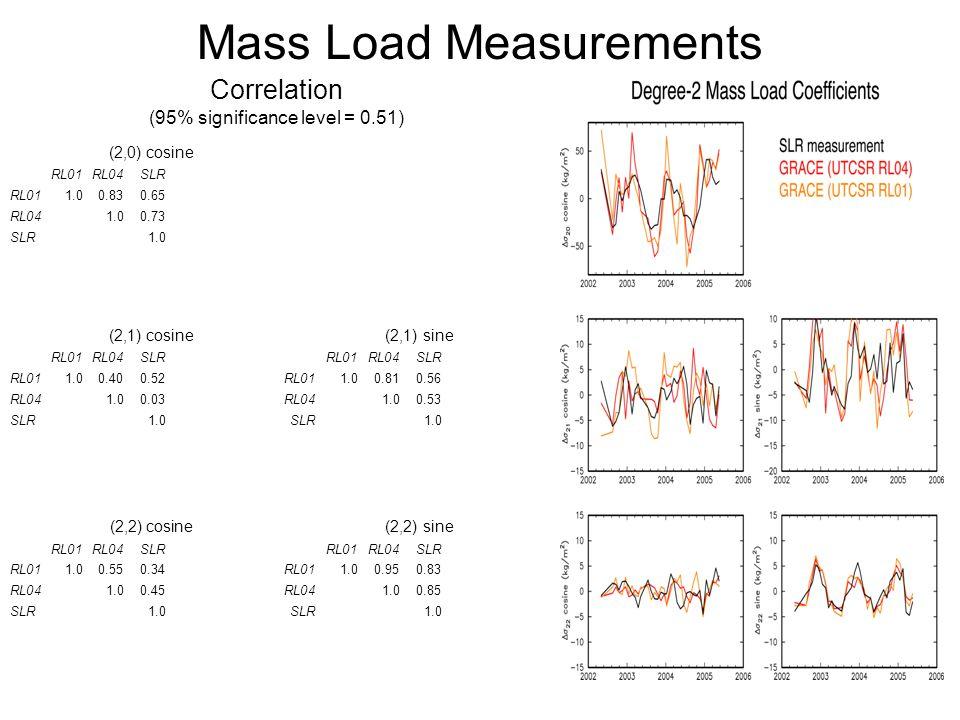 Mass Load Measurements Correlation (95% significance level = 0.51) (2,0) cosine RL01RL04SLR RL011.00.830.65 RL041.00.73 SLR1.0 (2,1) cosine (2,1) sine RL01RL04SLRRL01RL04SLR RL011.00.400.52RL011.00.810.56 RL041.00.03RL041.00.53 SLR1.0SLR1.0 (2,2) cosine (2,2) sine RL01RL04SLRRL01RL04SLR RL011.00.550.34RL011.00.950.83 RL041.00.45RL041.00.85 SLR1.0SLR1.0