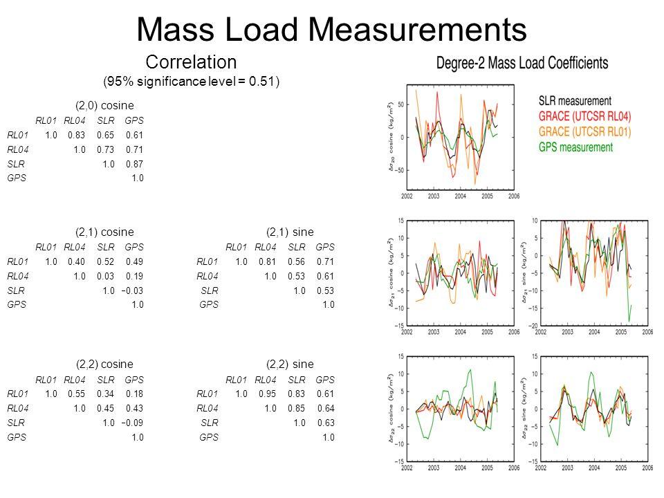 Mass Load Measurements Correlation (95% significance level = 0.51) (2,0) cosine RL01RL04SLRGPS RL011.00.830.650.61 RL041.00.730.71 SLR1.00.87 GPS1.0 (2,1) cosine (2,1) sine RL01RL04SLRGPSRL01RL04SLRGPS RL011.00.400.520.49RL011.00.810.560.71 RL041.00.030.19RL041.00.530.61 SLR1.0  0.03SLR1.00.53 GPS 1.0GPS1.0 (2,2) cosine (2,2) sine RL01RL04SLRGPSRL01RL04SLRGPS RL011.00.550.340.18RL011.00.950.830.61 RL041.00.450.43RL041.00.850.64 SLR1.0  0.09SLR1.00.63 GPS 1.0GPS1.0