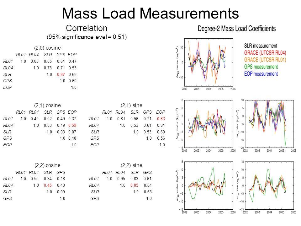 Mass Load Measurements Correlation (95% significance level = 0.51) (2,0) cosine RL01RL04SLRGPSEOP RL011.00.830.650.610.47 RL041.00.730.710.53 SLR1.00.870.68 GPS1.00.60 EOP1.0 (2,1) cosine (2,1) sine RL01RL04SLRGPSEOPRL01RL04SLRGPSEOP RL011.00.400.520.490.37RL011.00.810.560.710.83 RL041.00.030.190.59RL041.00.530.610.81 SLR1.0  0.030.07SLR1.00.530.60 GPS 1.00.40GPS1.00.56 EOP1.0EOP1.0 (2,2) cosine (2,2) sine RL01RL04SLRGPSRL01RL04SLRGPS RL011.00.550.340.18RL011.00.950.830.61 RL041.00.450.43RL041.00.850.64 SLR1.0  0.09SLR1.00.63 GPS 1.0GPS1.0