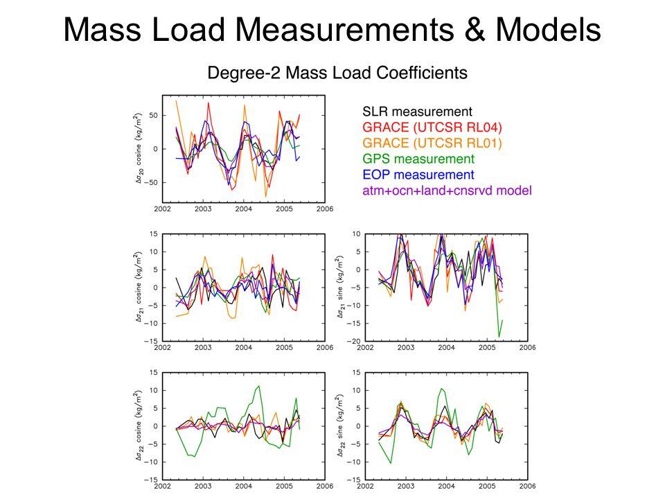 Mass Load Measurements & Models