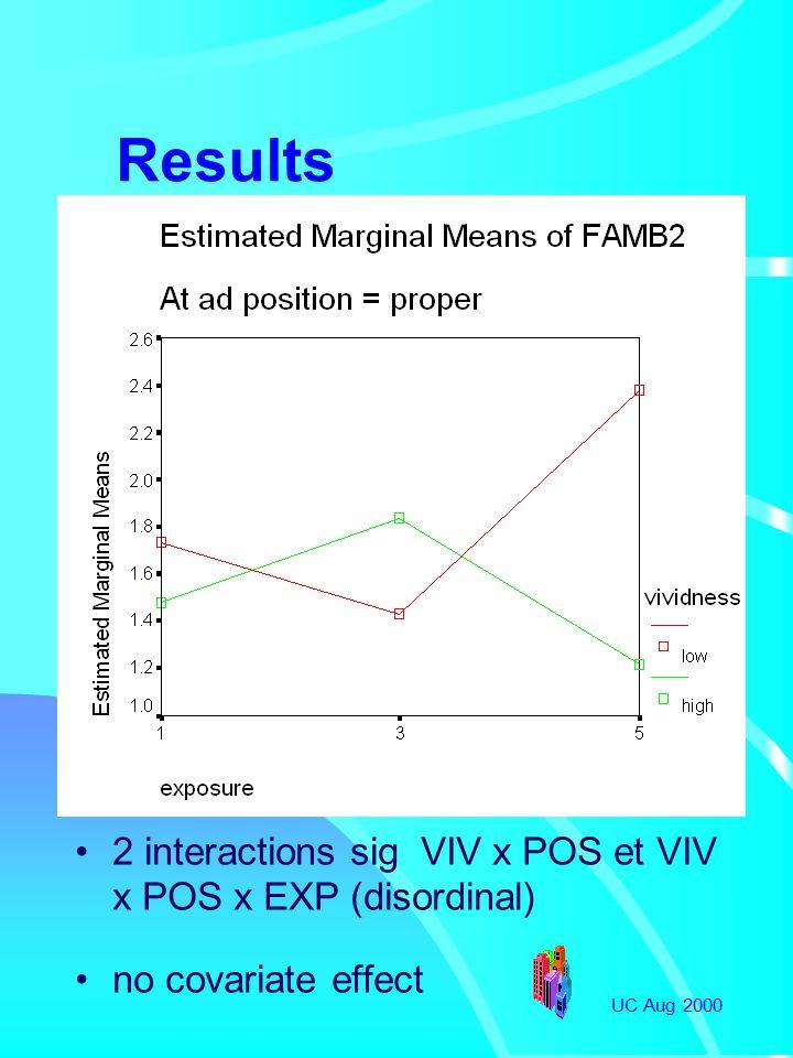 UC Aug 2000 Results 2 interactions sig VIV x POS et VIV x POS x EXP (disordinal) no covariate effect