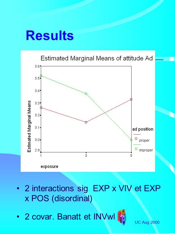UC Aug 2000 Results 2 interactions sig EXP x VIV et EXP x POS (disordinal) 2 covar. Banatt et INVwl