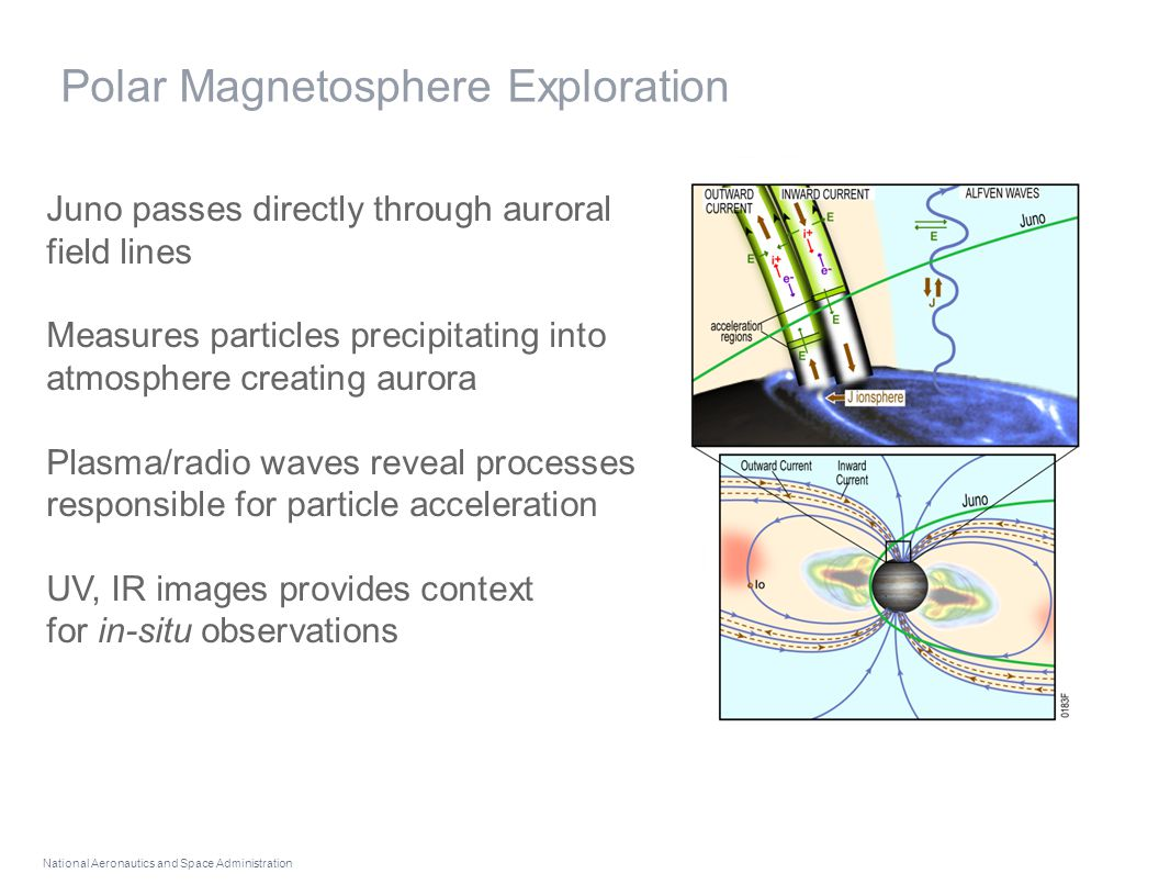 National Aeronautics and Space Administration Polar Magnetosphere Exploration Juno passes directly through auroral field lines Measures particles precipitating into atmosphere creating aurora Plasma/radio waves reveal processes responsible for particle acceleration UV, IR images provides context for in-situ observations