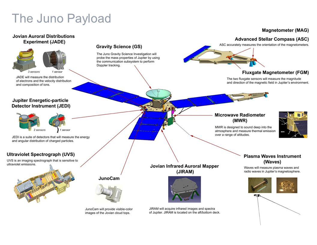 The Juno Payload
