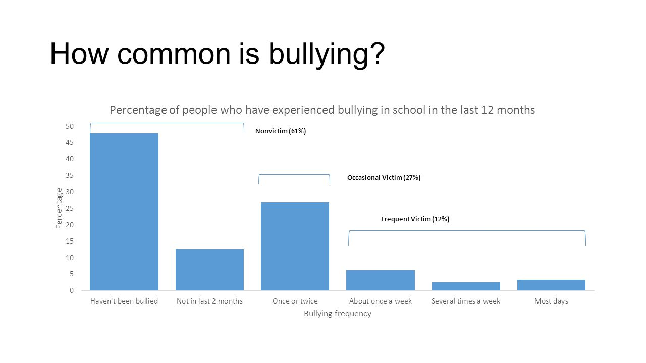How common is bullying? Nonvictim (61%)
