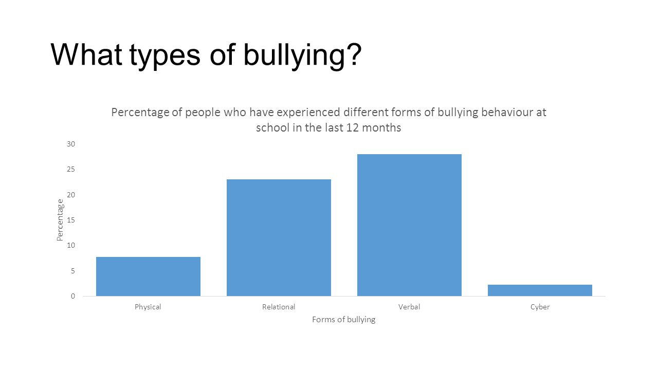 What types of bullying?