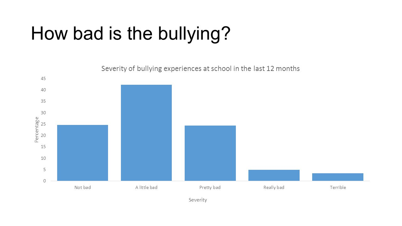 How bad is the bullying?