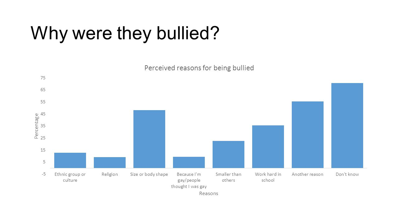 Why were they bullied?
