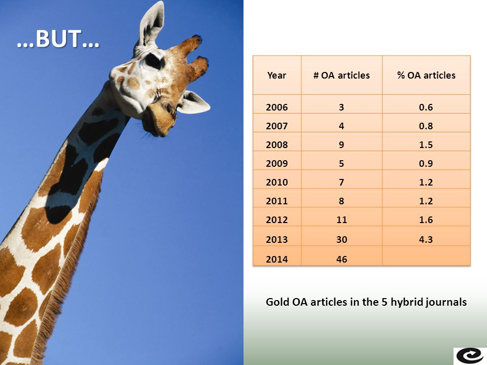…BUT… Gold OA articles in the 5 hybrid journals
