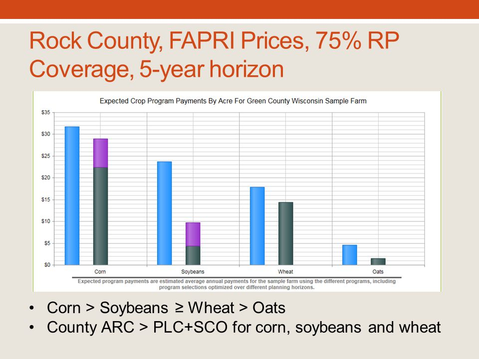 Rock County, FAPRI Prices, 75% RP Coverage, 5-year horizon Corn > Soybeans ≥ Wheat > Oats County ARC > PLC+SCO for corn, soybeans and wheat