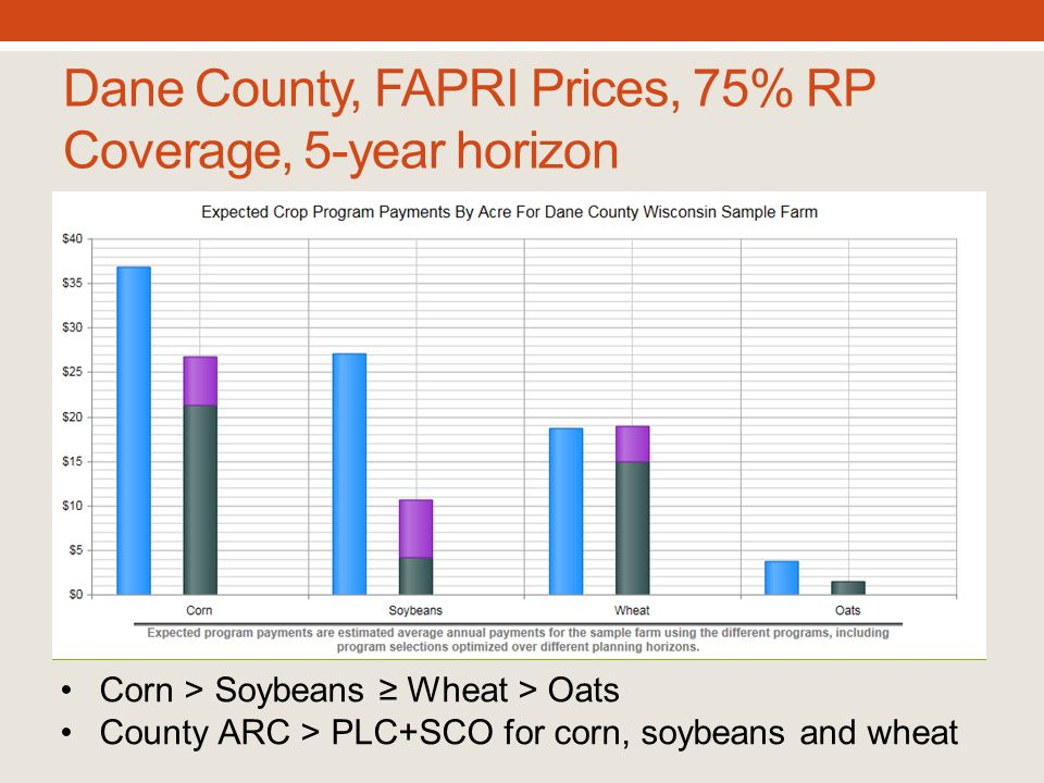 Dane County, FAPRI Prices, 75% RP Coverage, 5-year horizon Corn > Soybeans ≥ Wheat > Oats County ARC > PLC+SCO for corn, soybeans and wheat