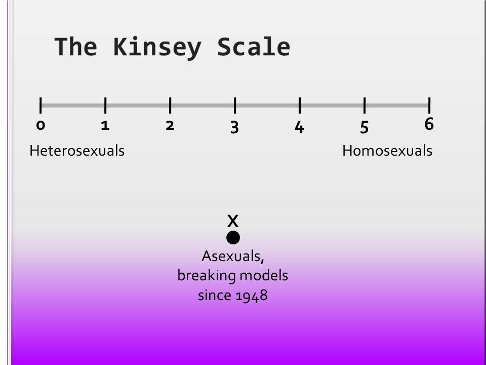 0123456 X HeterosexualsHomosexuals Asexuals, breaking models since 1948