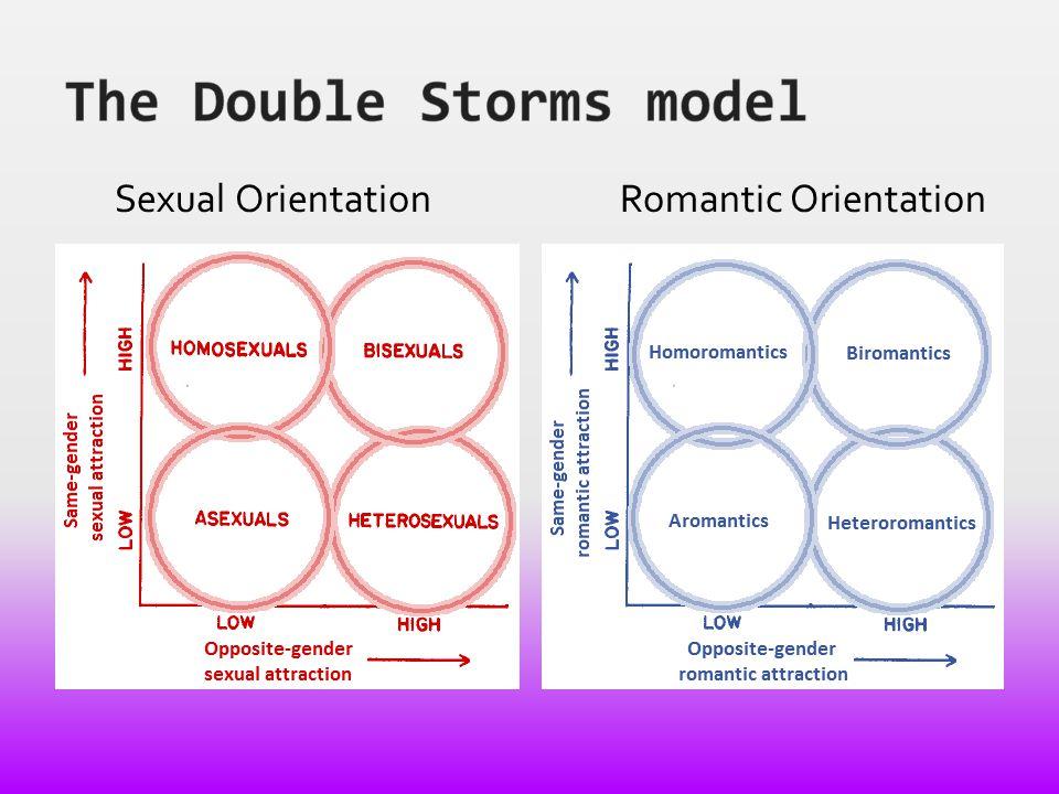 Sexual OrientationRomantic Orientation