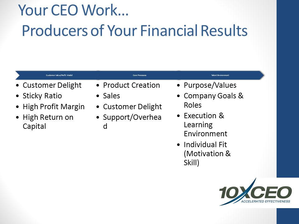 Your CEO Work… Producers of Your Financial Results Customer Value/Profit Model Customer Delight Sticky Ratio High Profit Margin High Return on Capital Core Processes Product Creation Sales Customer Delight Support/Overhea d Talent Environment Purpose/Values Company Goals & Roles Execution & Learning Environment Individual Fit (Motivation & Skill)