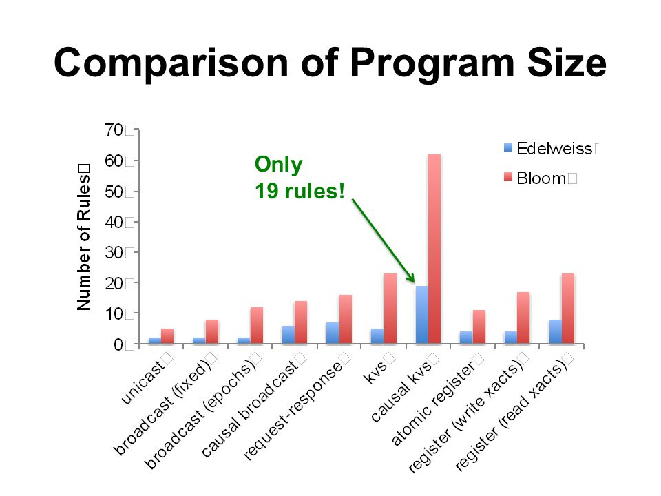Comparison of Program Size Only 19 rules!