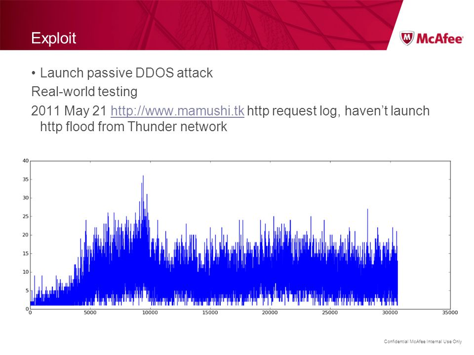 Confidential McAfee Internal Use Only Exploit Launch passive DDOS attack Real-world testing 2011 May 21 http://www.mamushi.tk http request log, haven'