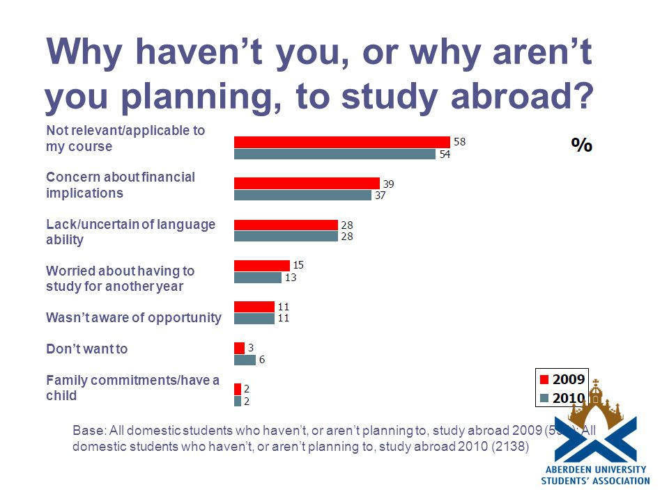 Why haven't you, or why aren't you planning, to study abroad.